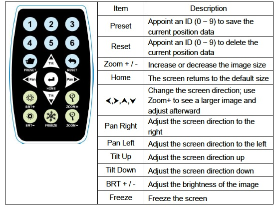 Lumens remote control
